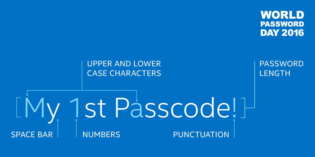 Anatomy of a Password